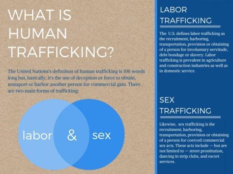 human Trafficking definitions